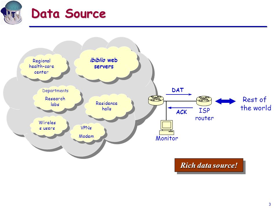 3 Data Source UNC Campus Rest of the world Monitor ISP router Rich data source! DAT ACK UNC Regional health-care center Departments Research labs Depa