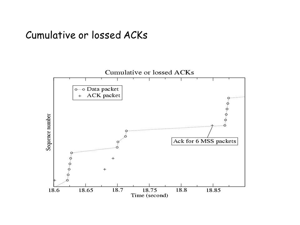 Cumulative or lossed ACKs