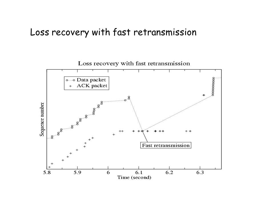 Loss recovery with fast retransmission