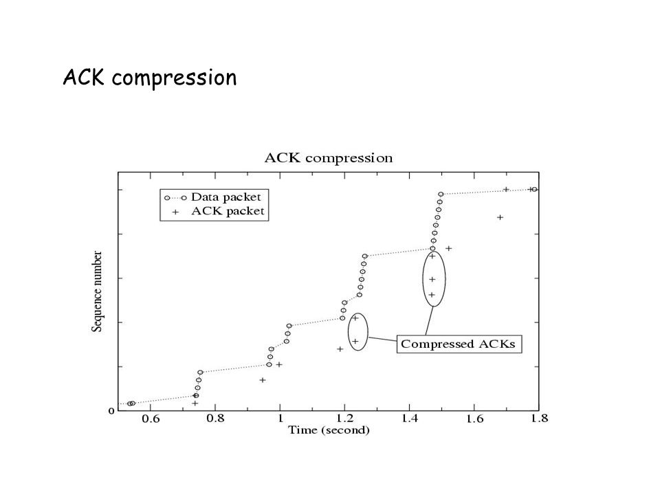 ACK compression