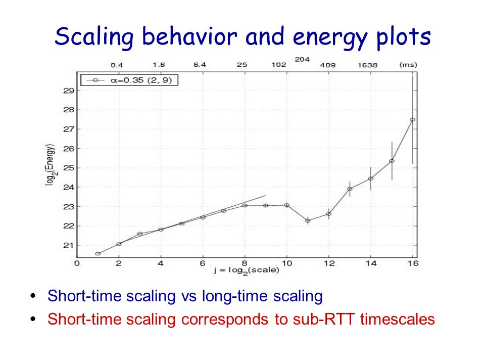 Scaling behavior and energy plots ŸShort-time scaling vs long-time scaling ŸShort-time scaling corresponds to sub-RTT timescales