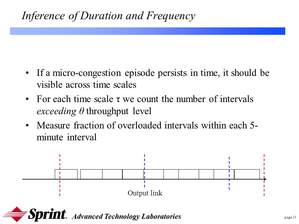 Advanced Technology Laboratories page 10 Inference of Duration and Frequency If a micro-congestion episode persists in time, it should be visible across time scales For each time scale τ we count the number of intervals exceeding θ throughput level Measure fraction of overloaded intervals within each 5- minute interval Output link