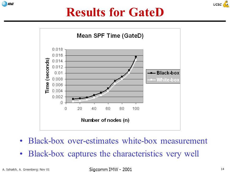 14 A. Sshaikh, A. Greenberg; Nov 01 UCSC Sigcomm IMW - 2001 Results for GateD Black-box over-estimates white-box measurement Black-box captures the ch
