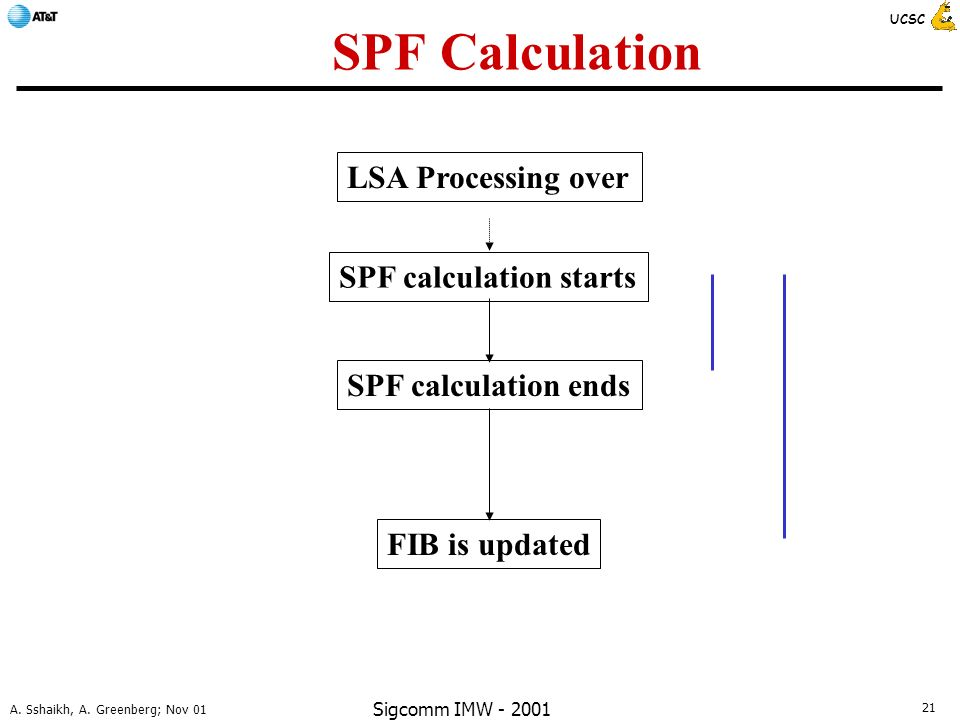 21 A. Sshaikh, A. Greenberg; Nov 01 UCSC Sigcomm IMW - 2001 SPF Calculation LSA Processing over SPF calculation ends FIB is updated SPF calculation st