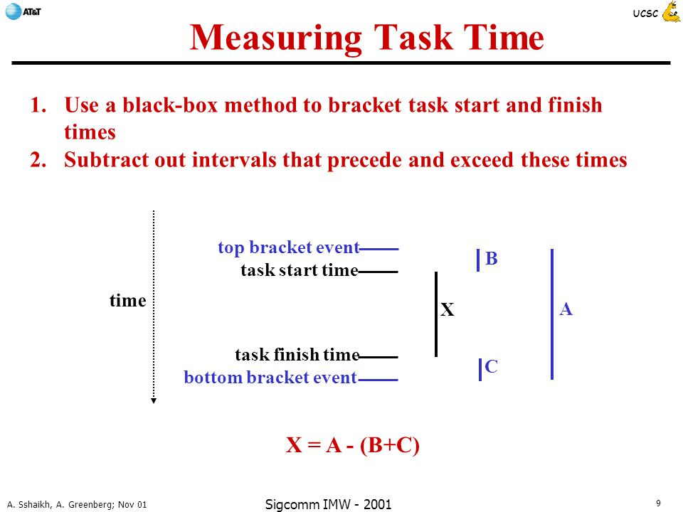 9 A. Sshaikh, A. Greenberg; Nov 01 UCSC Sigcomm IMW - 2001 Measuring Task Time top bracket event bottom bracket event task start time task finish time