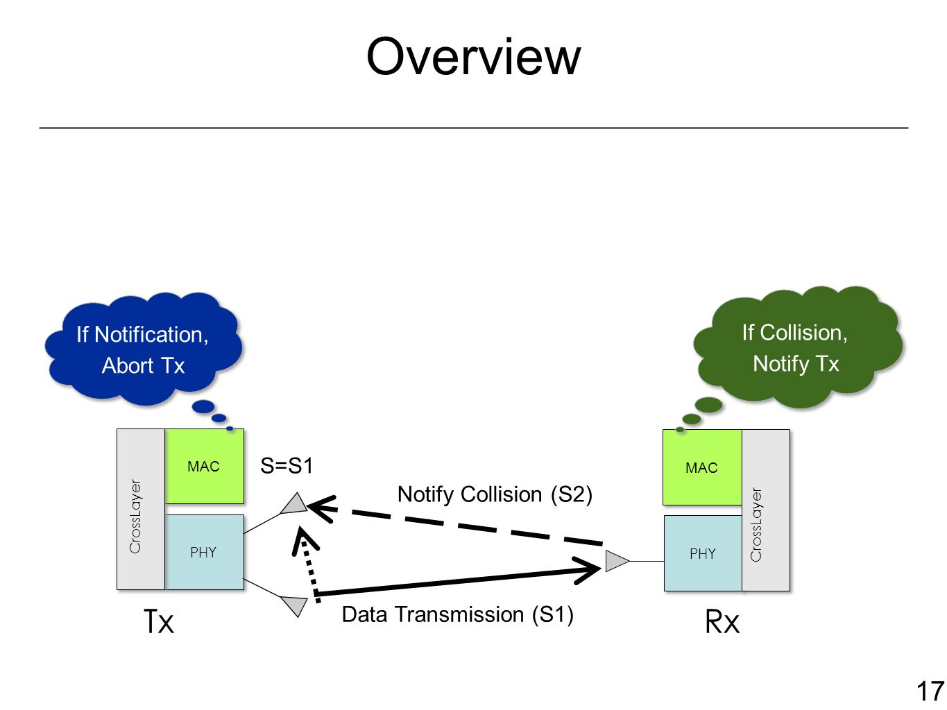 17 Overview MAC PHY CrossLayer MAC PHY CrossLayer Data Transmission (S1) S=S1 TxRx If Collision, Notify Tx If Notification, Abort Tx Notify Collision (S2)