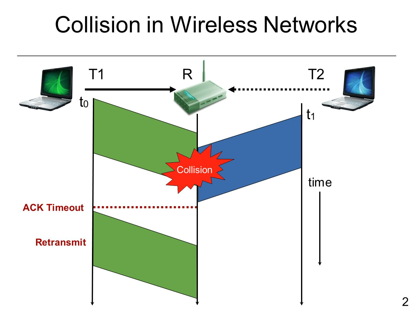 2 Collision in Wireless Networks T1RT2 t0t0 t1t1 ACK Timeout Retransmit time Collision