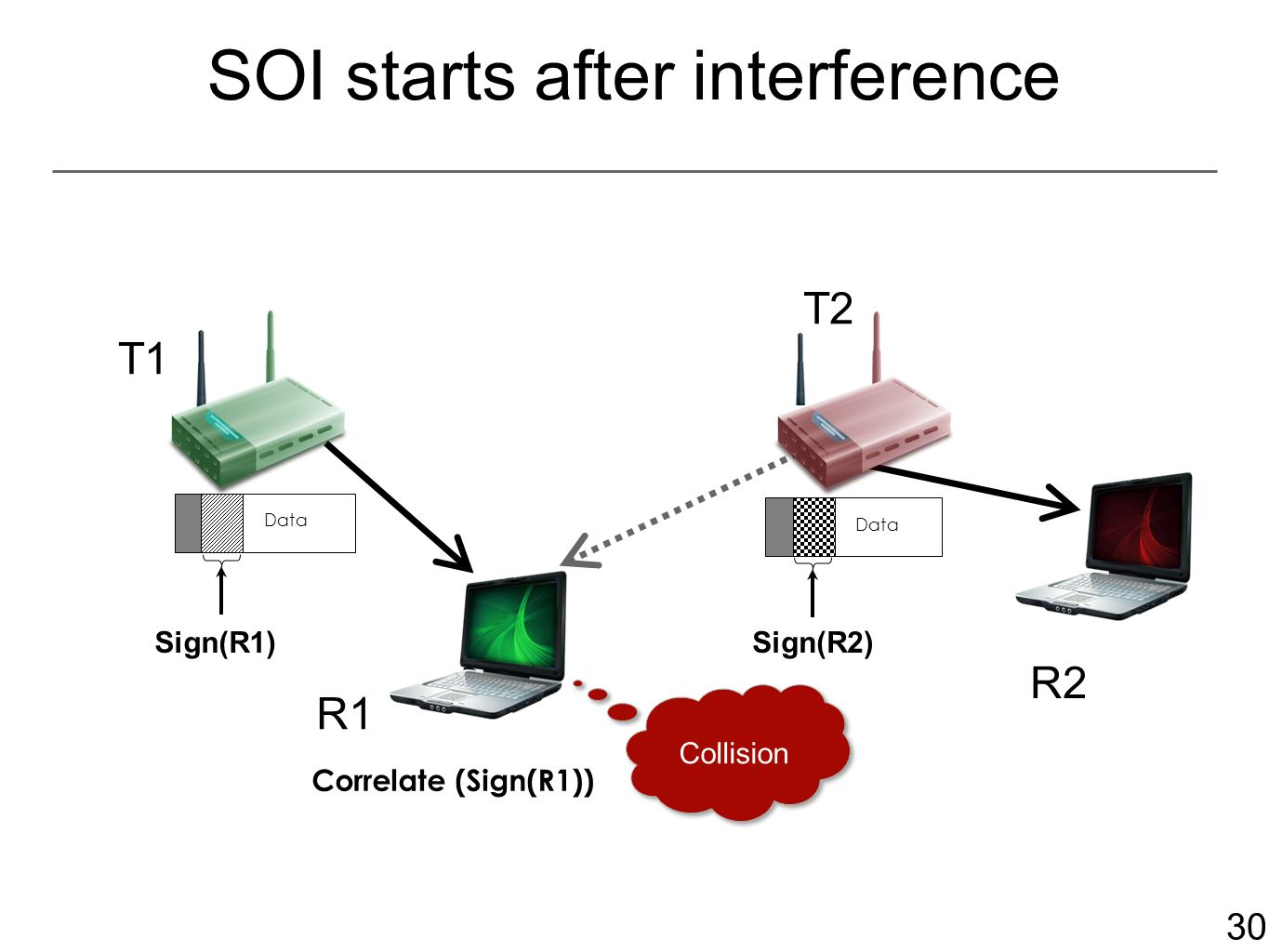 30 SOI starts after interference Data R Correlate (Sign(R1)) Sign(R1)Sign(R2) Collision T1 T2 R2 R1