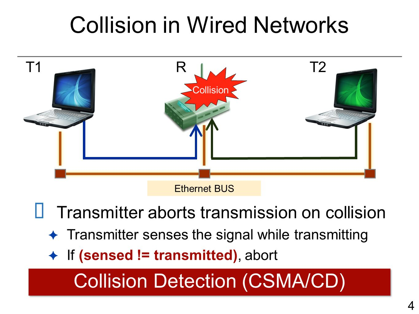 4 Collision in Wired Networks Transmitter aborts transmission on collision Transmitter senses the signal while transmitting If (sensed != transmitted), abort T1RT2 Collision Ethernet BUS Collision Detection (CSMA/CD)