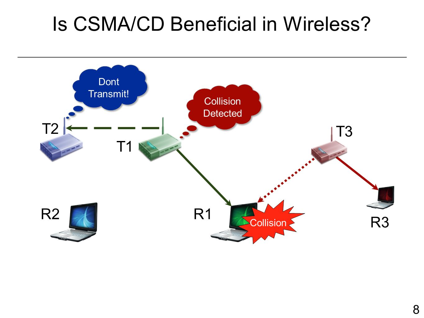 9 Is CSMA/CD Beneficial in Wireless.R2 Collision Detected T2 T1 R1 T3 R3 Dont Transmit.