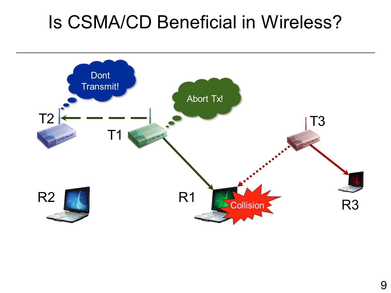 10 Is CSMA/CD in Wireless Beneficial? R2 Collision Detected T2 T1 R1 T3 R3 Channel free now