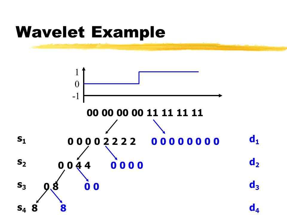 Wavelet Example 0 1 00 00 00 00 11 11 11 11 s1s2s3s4s1s2s3s4 d1d2d3d4d1d2d3d4 0 0 0 0 2 2 2 20 0 0 0 0 0 4 40 0 0 8 0 88