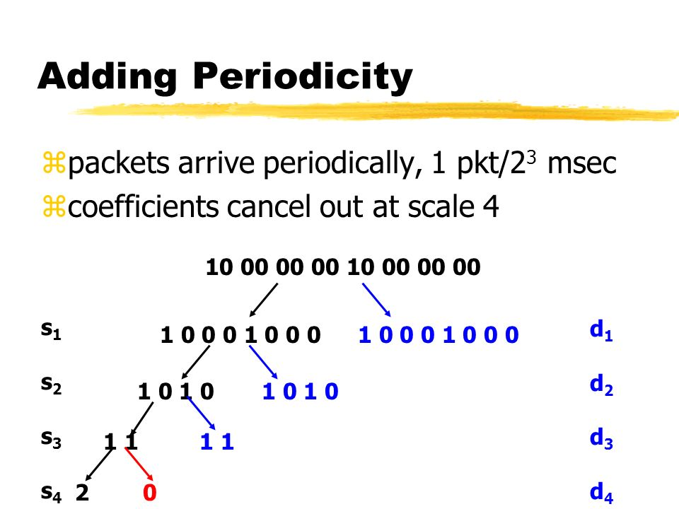 Adding Periodicity zpackets arrive periodically, 1 pkt/2 3 msec zcoefficients cancel out at scale s1s2s3s4s1s2s3s4 d1d2d3d4d1d2d3d