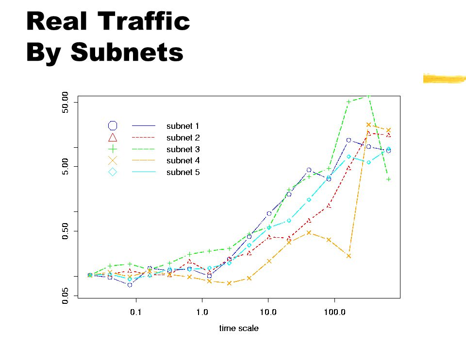 Real Traffic By Subnets
