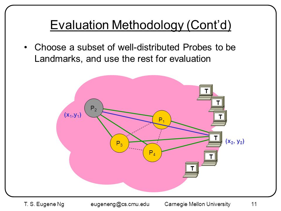 T. S. Eugene Ng eugeneng@cs.cmu.eduCarnegie Mellon University11 Evaluation Methodology (Contd) Choose a subset of well-distributed Probes to be Landma
