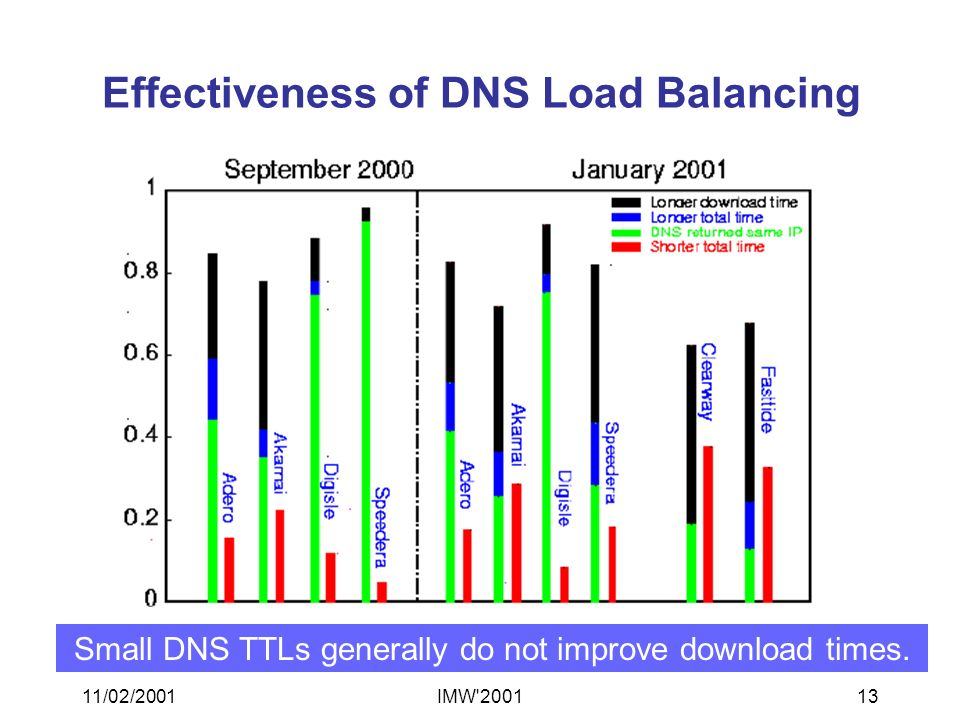 11/02/2001IMW 200113 Effectiveness of DNS Load Balancing Small DNS TTLs generally do not improve download times.