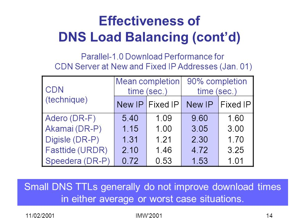 11/02/2001IMW 200114 Effectiveness of DNS Load Balancing (contd) CDN (technique) Mean completion time (sec.) 90% completion time (sec.) New IPFixed IPNew IPFixed IP Adero (DR-F)5.401.099.601.60 Akamai (DR-P)1.151.003.053.00 Digisle (DR-P)1.311.212.301.70 Fasttide (URDR)2.101.464.723.25 Speedera (DR-P)0.720.531.531.01 Parallel-1.0 Download Performance for CDN Server at New and Fixed IP Addresses (Jan.