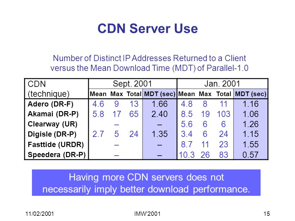 11/02/2001IMW 200115 CDN Server Use Number of Distinct IP Addresses Returned to a Client versus the Mean Download Time (MDT) of Parallel-1.0 Having more CDN servers does not necessarily imply better download performance.