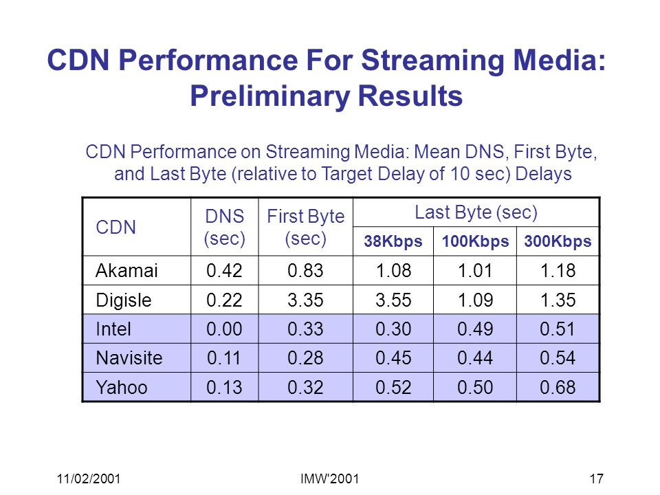 11/02/2001IMW 200117 CDN Performance For Streaming Media: Preliminary Results CDN DNS (sec) First Byte (sec) Last Byte (sec) 38Kbps100Kbps300Kbps Akamai0.420.831.081.011.18 Digisle0.223.353.551.091.35 Intel0.000.330.300.490.51 Navisite0.110.280.450.440.54 Yahoo0.130.320.520.500.68 CDN Performance on Streaming Media: Mean DNS, First Byte, and Last Byte (relative to Target Delay of 10 sec) Delays