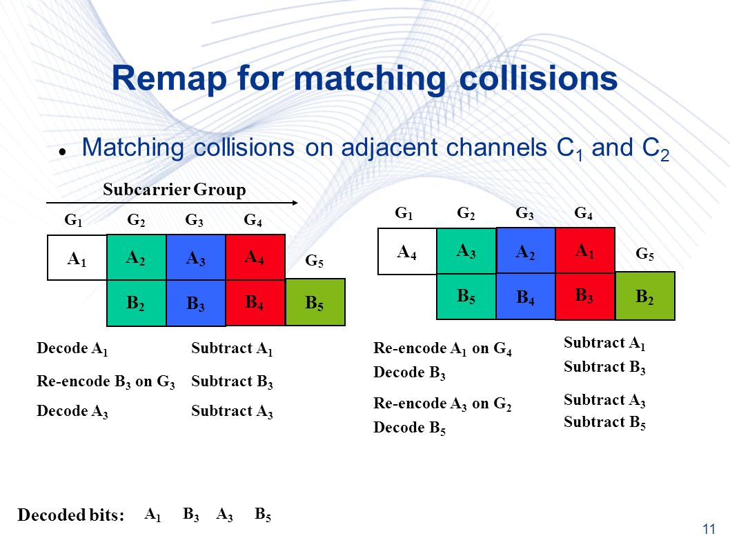 11 Remap for matching collisions Matching collisions on adjacent channels C 1 and C 2 A1A1 A2A2 A3A3 A4A4 B5B5 B2B2 B3B3 B4B4 Subcarrier Group G1G1 G2G2 G3G3 G4G4 G5G5 A4A4 A3A3 A2A2 A1A1 B2B2 B5B5 B4B4 B3B3 G1G1 G2G2 G3G3 G4G4 G5G5 Decode A 1 Re-encode A 1 on G 4 Decoded bits: Subtract A 1 A1A1 Decode B 3 Re-encode B 3 on G 3 Subtract B 3 B3B3 Decode A 3 A3A3 Subtract A 3 Re-encode A 3 on G 2 Subtract A 3 Decode B 5 Subtract B 5 B5B5