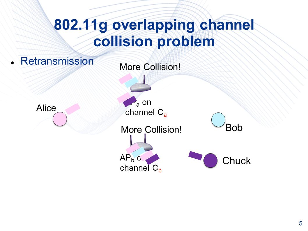 g overlapping channel collision problem Bob AP a on channel C a More Collision.