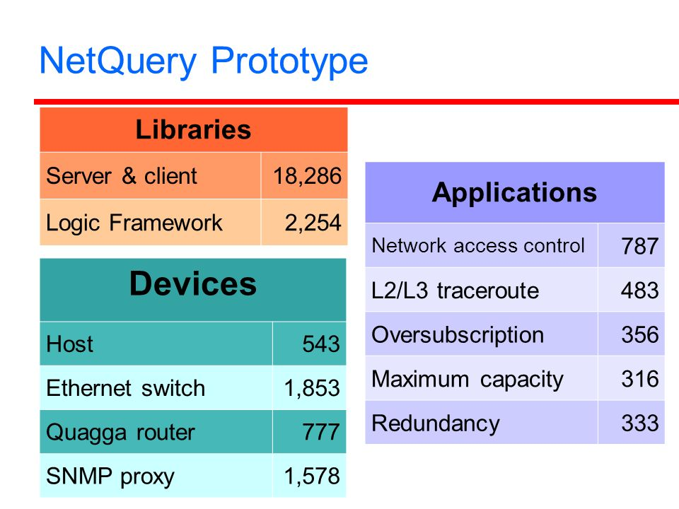 NetQuery Prototype Devices Host543 Ethernet switch1,853 Quagga router777 SNMP proxy1,578 Applications Network access control 787 L2/L3 traceroute483 Oversubscription356 Maximum capacity316 Redundancy333 Libraries Server & client18,286 Logic Framework2,254