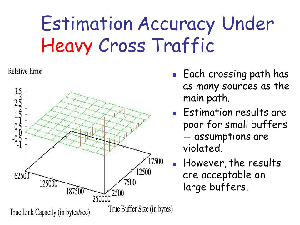Estimation Accuracy Under Heavy Cross Traffic Each crossing path has as many sources as the main path.