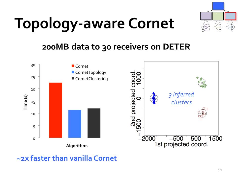 Topology-aware Cornet 11 ~2x faster than vanilla Cornet 200MB data to 30 receivers on DETER 3 inferred clusters