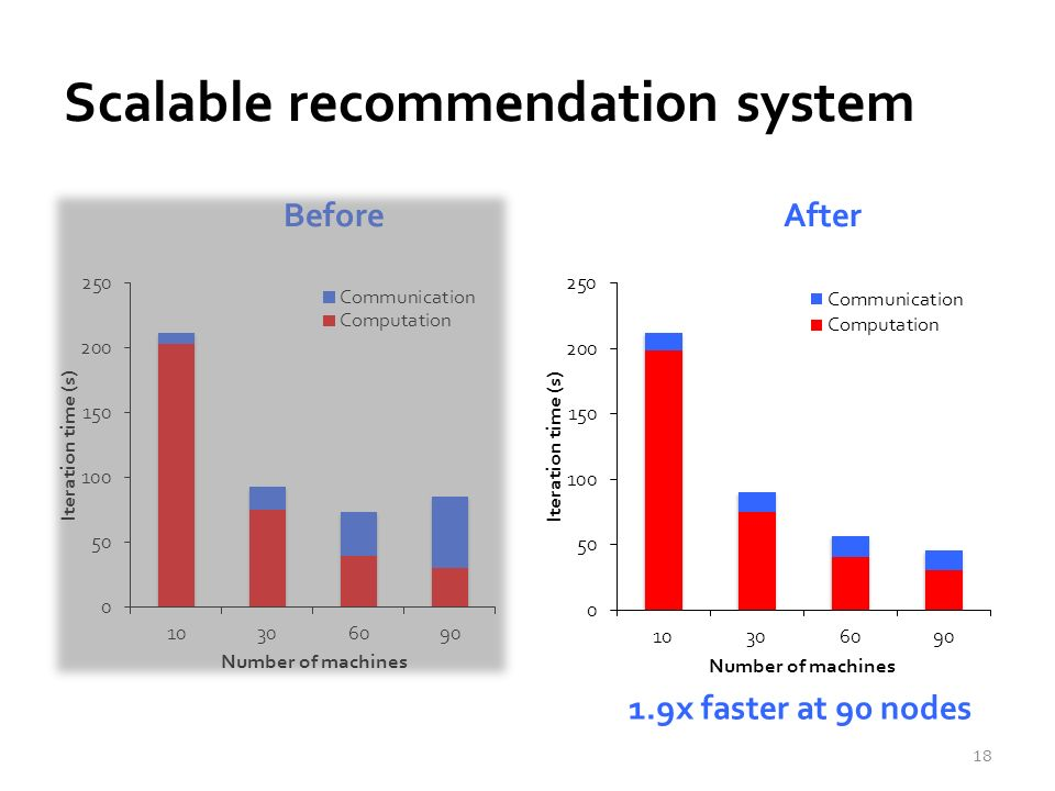 Scalable recommendation system Before After 18 1.9x faster at 90 nodes