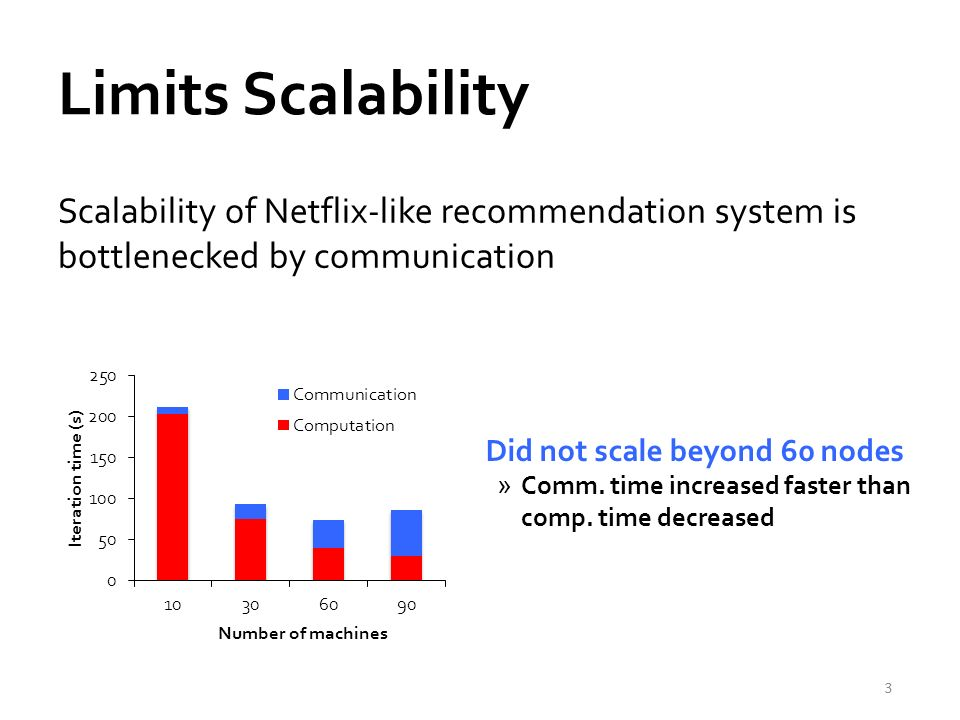 Limits Scalability Scalability of Netflix-like recommendation system is bottlenecked by communication 3 Did not scale beyond 60 nodes »Comm.