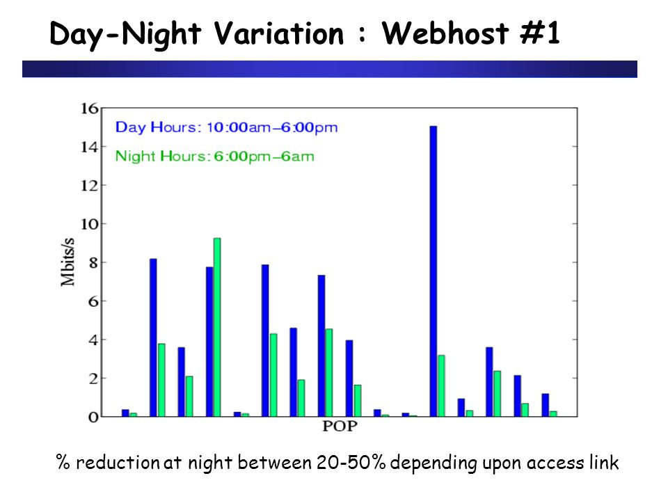 Day-Night Variation : Webhost #1 % reduction at night between 20-50% depending upon access link