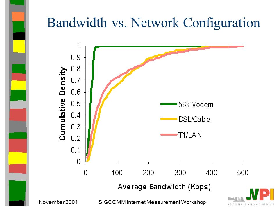 November 2001SIGCOMM Internet Measurement Workshop Bandwidth vs. Network Configuration