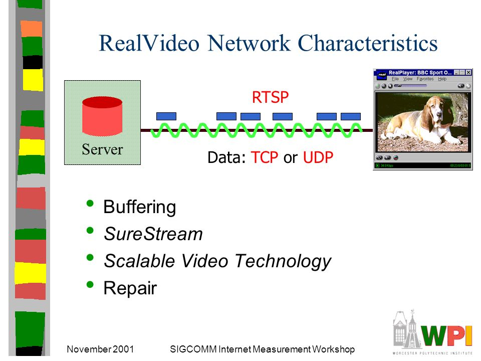 November 2001SIGCOMM Internet Measurement Workshop Outline Introduction RealVideo Methodology Results Analysis Conclusions