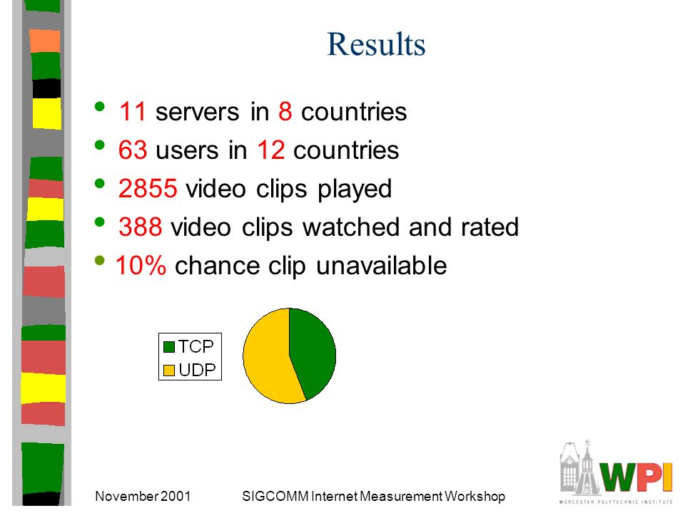 November 2001SIGCOMM Internet Measurement Workshop Results 11 servers in 8 countries 63 users in 12 countries 2855 video clips played 388 video clips watched and rated 10% chance clip unavailable