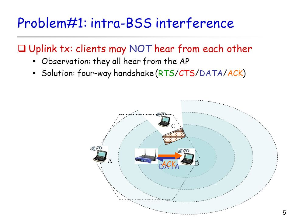 5 Problem#1: intra-BSS interference Uplink tx: clients may NOT hear from each other Observation: they all hear from the AP Solution: four-way handshake (RTS/CTS/DATA/ACK) C AB DATA ACK