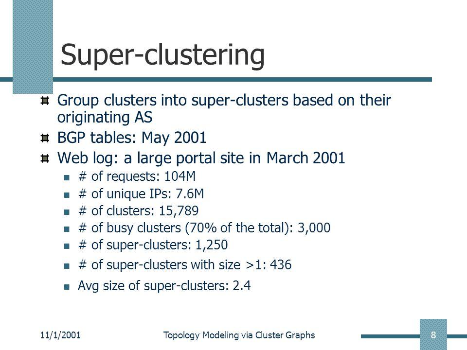 11/1/2001Topology Modeling via Cluster Graphs9 Busy clusters in super-cluster Cluster prefixCommon name suffix 139.130.0.0/16wnise.com 139.134.0.0/16tmns.net.au 192.148.160.0/24telstra.com.au 203.32.0.0/14ocs.com.au 203.36.0.0/16tricksoft.com.au 203.38.0.0/16panorama.net.au 203.0.0.0/10geelong.netlink.com.au 203.0.0.0/12iaccess.com.au ASes are too coarse-grained.