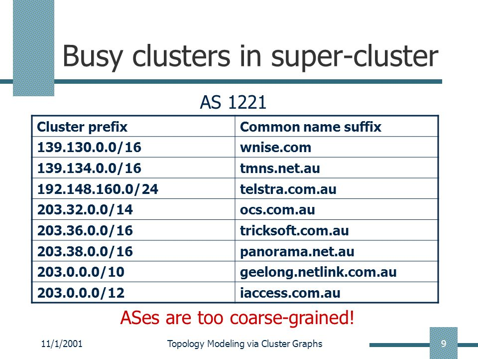 11/1/2001Topology Modeling via Cluster Graphs10 Cluster graph Top 99 busy clusters # unique IPs: 1.2M Sample 99 IPs (1 from each cluster) Traceroute to 99 sampled IPs Ignore probes returning *: 17% Ignore unreachable probes(!N, !H, !P, !X): 0.3%