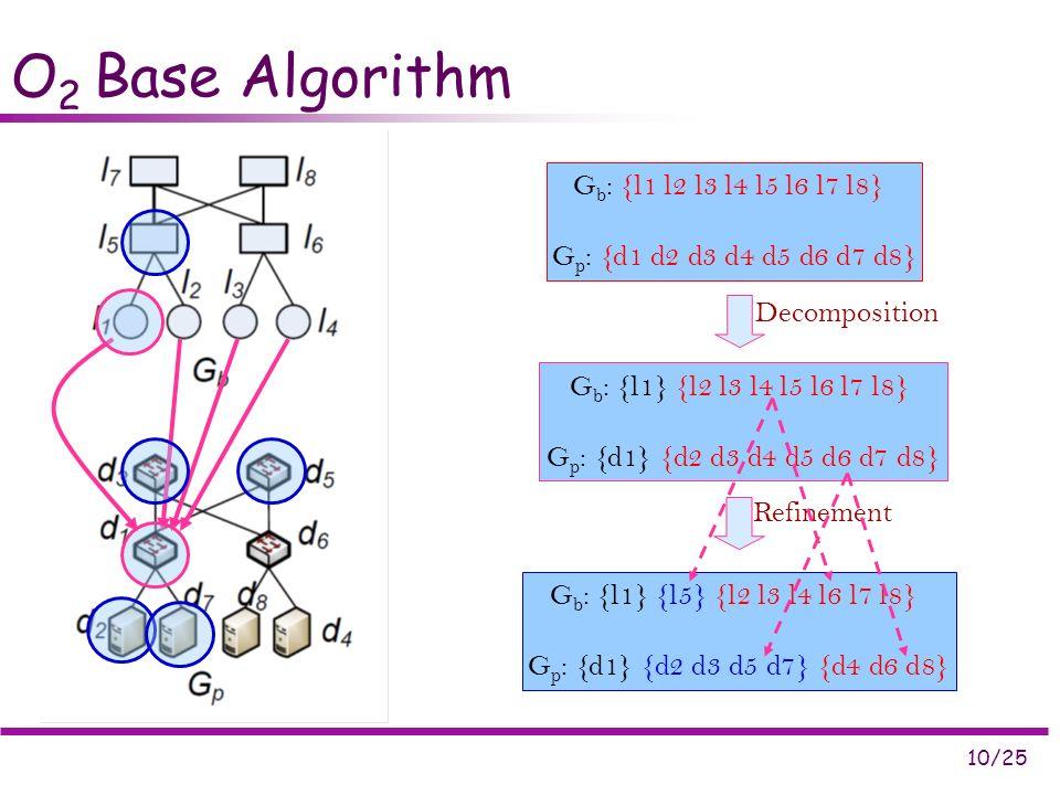 10/25 O 2 Base Algorithm G b : {l1 l2 l3 l4 l5 l6 l7 l8} G p : {d1 d2 d3 d4 d5 d6 d7 d8} G b : {l1} {l2 l3 l4 l5 l6 l7 l8} G p : {d1} {d2 d3 d4 d5 d6 d7 d8} G b : {l1} {l5} {l2 l3 l4 l6 l7 l8} G p : {d1} {d2 d3 d5 d7} {d4 d6 d8} Decomposition Refinement