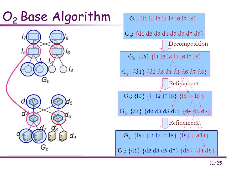 11/25 O 2 Base Algorithm G b : {l1 l2 l3 l4 l5 l6 l7 l8} G p : {d1 d2 d3 d4 d5 d6 d7 d8} G b : {l5} {l1 l2 l3 l4 l6 l7 l8} G p : {d1} {d2 d3 d4 d5 d6 d7 d8} G b : {l5} {l1 l2 l7 l8} {l3 l4 l6 } G p : {d1} {d2 d3 d5 d7} {d4 d6 d8} G b : {l5} {l1 l2 l7 l8} {l6} {l3 l4} G p : {d1} {d2 d3 d5 d7} {d6} {d4 d8} Decomposition Refinement