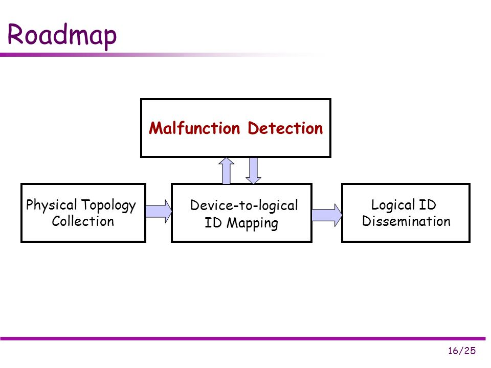 16/25 Roadmap Physical Topology Collection Device-to-logical ID Mapping Logical ID Dissemination Malfunction Detection