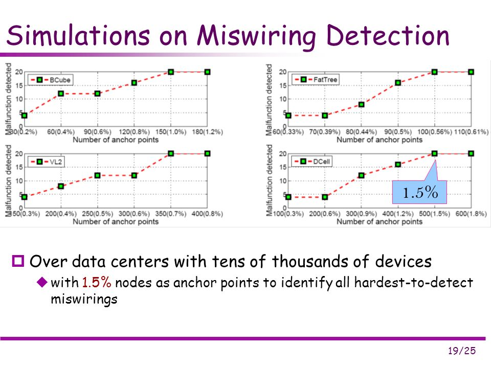 19/25 Simulations on Miswiring Detection Over data centers with tens of thousands of devices with 1.5% nodes as anchor points to identify all hardest-to-detect miswirings 1.5%