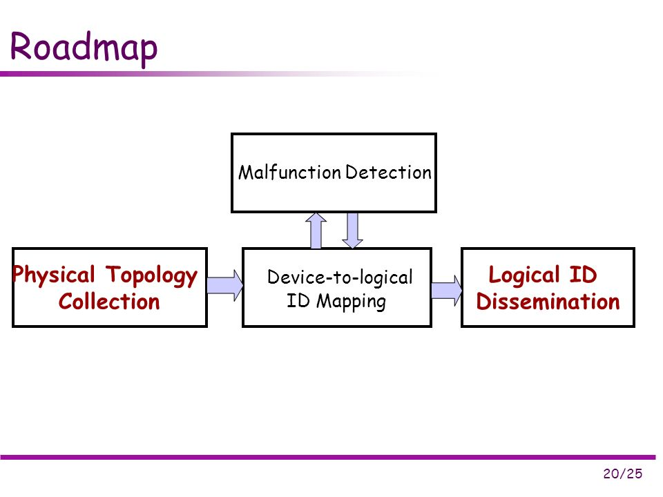 20/25 Roadmap Physical Topology Collection Device-to-logical ID Mapping Logical ID Dissemination Malfunction Detection