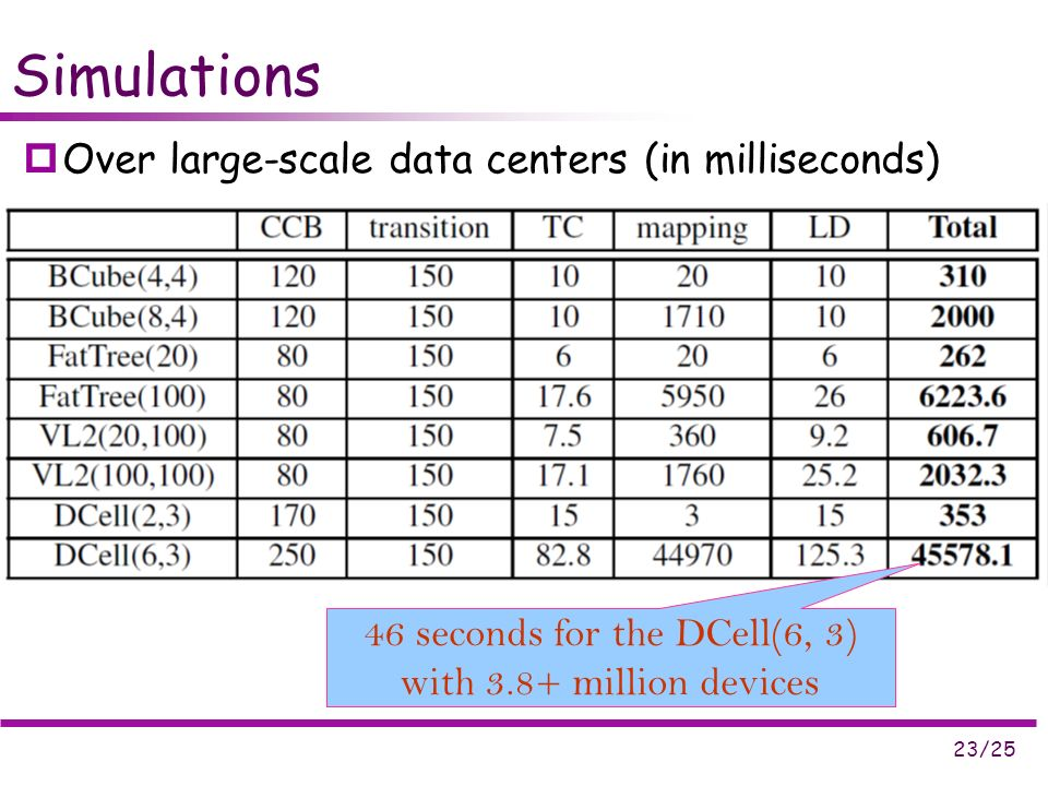 23/25 Simulations Over large-scale data centers (in milliseconds) 46 seconds for the DCell(6, 3) with 3.8+ million devices