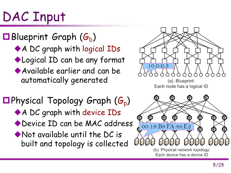 5/25 DAC Input Blueprint Graph (G b ) A DC graph with logical IDs Logical ID can be any format Available earlier and can be automatically generated Physical Topology Graph (G p ) A DC graph with device IDs Device ID can be MAC address Not available until the DC is built and topology is collected :19:B9:FA:88:E2