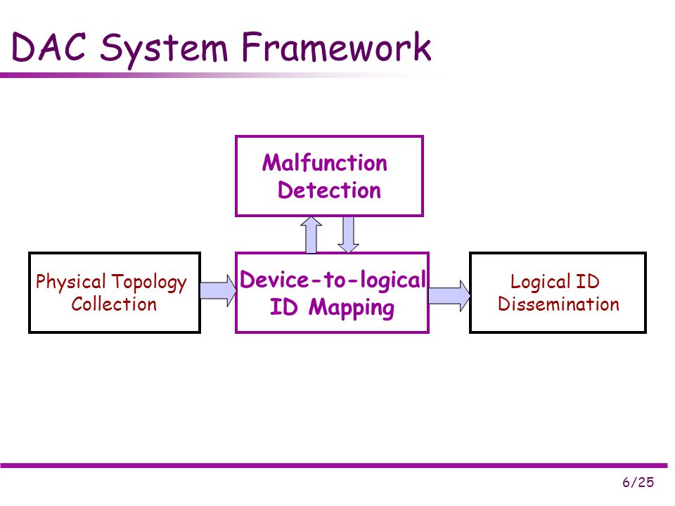6/25 DAC System Framework Physical Topology Collection Device-to-logical ID Mapping Logical ID Dissemination Malfunction Detection
