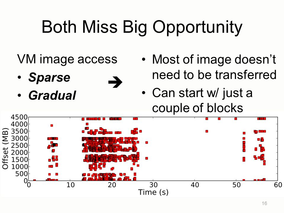 Both Miss Big Opportunity VM image access Sparse Gradual 16 Most of image doesnt need to be transferred Can start w/ just a couple of blocks VM image streaming