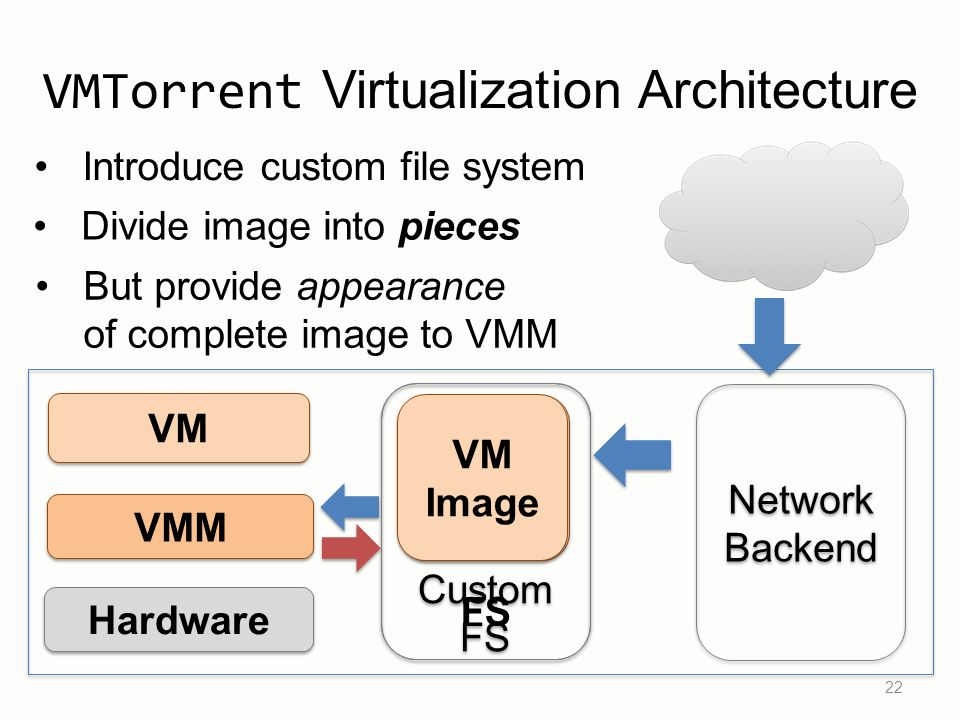 Custom FS Custom FS VMTorrent Virtualization Architecture 22 VM VMM Hardware VM Image FS Network Backend Network Backend Divide image into pieces But provide appearance of complete image to VMM Introduce custom file system