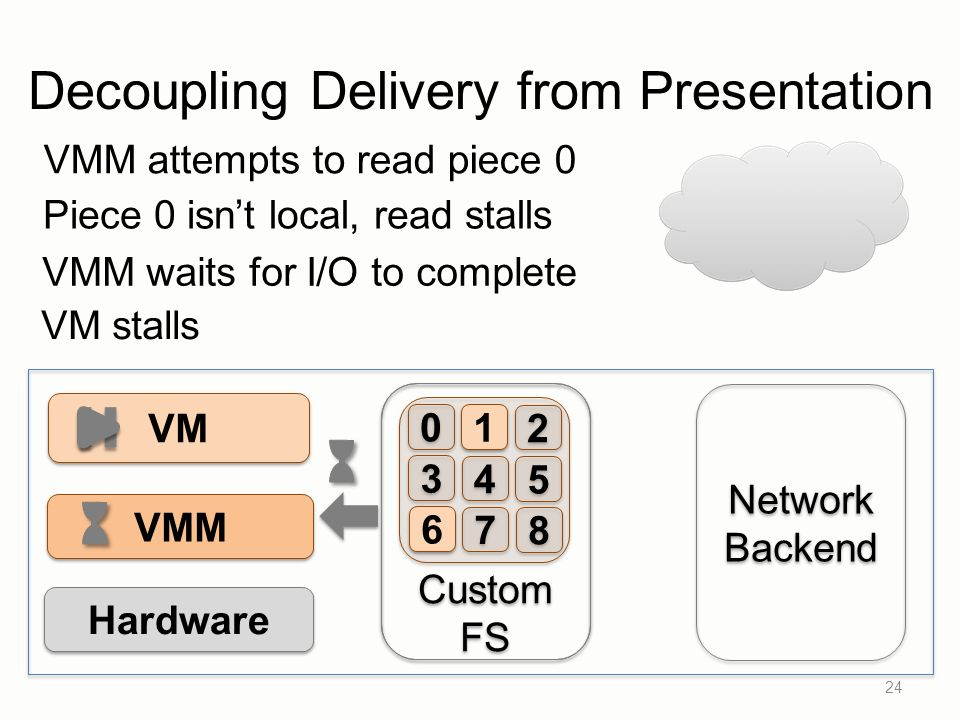 Custom FS Custom FS 24 VM VMM Hardware Network Backend Network Backend 0 0 1 1 2 2 3 3 4 4 5 5 6 6 7 7 8 8 VMM attempts to read piece 0 Piece 0 isnt local, read stalls VMM waits for I/O to complete VM stalls Decoupling Delivery from Presentation