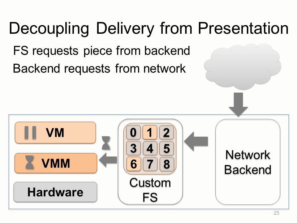 Custom FS Custom FS 25 VM VMM Hardware Network Backend Network Backend 0 0 1 1 2 2 3 3 4 4 5 5 6 6 7 7 8 8 FS requests piece from backend Backend requests from network Decoupling Delivery from Presentation