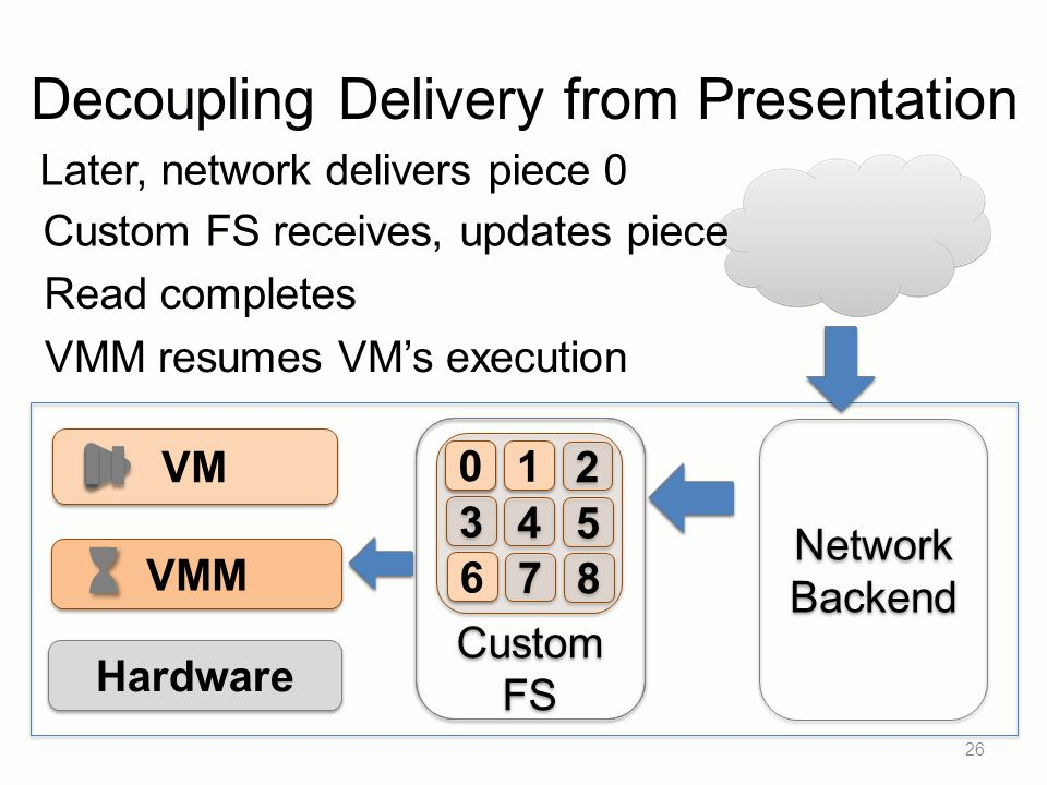 26 VM VMM Hardware Network Backend Network Backend 0 0 Later, network delivers piece 0 Custom FS Custom FS 1 1 2 2 3 3 4 4 5 5 6 6 7 7 8 8 0 0 Read completes Custom FS receives, updates piece VMM resumes VMs execution Decoupling Delivery from Presentation